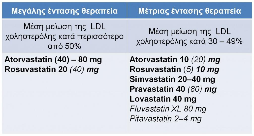 statin intensity