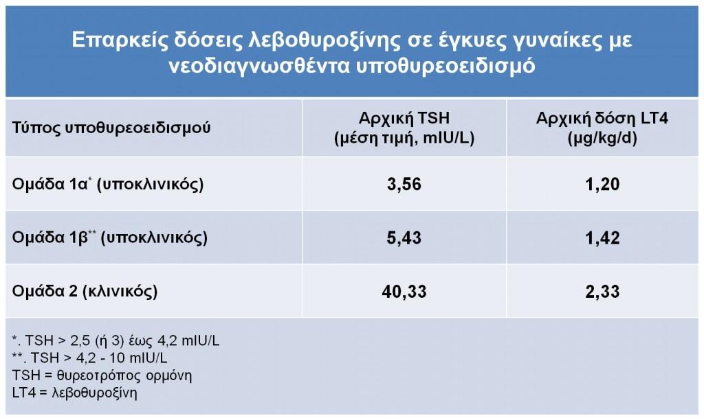 adequate LT4 dose
