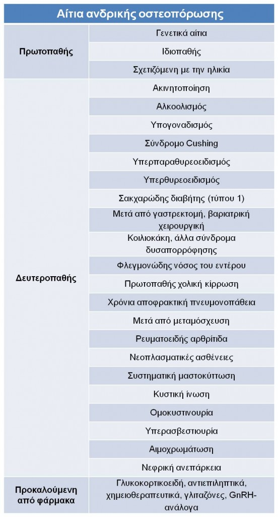 Αίτια ανδρικής οστεοπόρωσης
